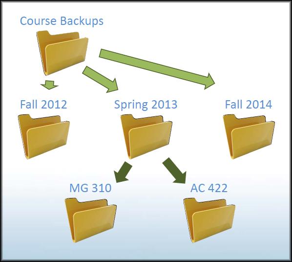Blackboard Learn Backing Up Courses Folder Structure